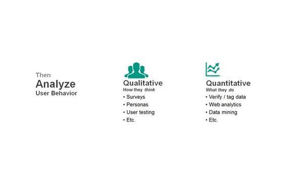 Затем анализируйте поведение пользователей, пользуясь методами количественного и качественного анализа