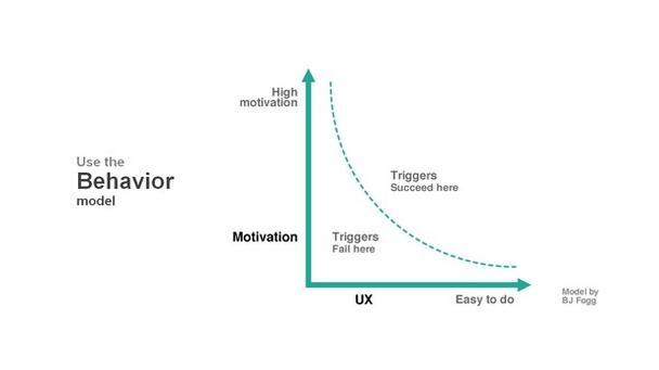 Модель поведения пользователя