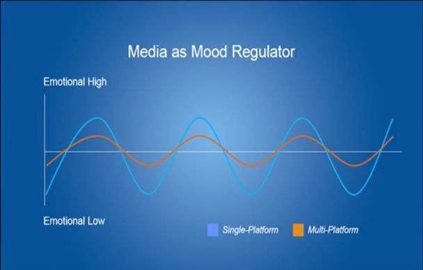 Иллюстрация к статье: Нейромаркетинг: биометрические исследования и тепловые карты для увеличения вовлечености потребителей