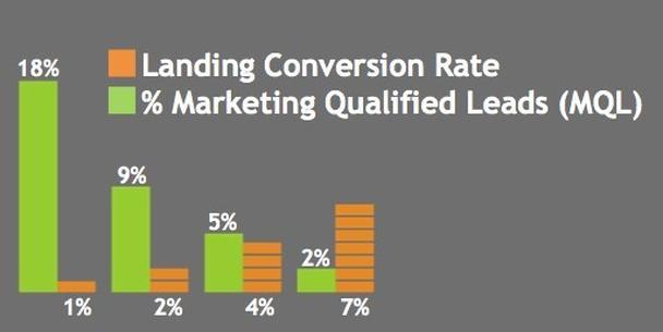 Зеленым — процент лидов, квалифицированных маркетингом, оранжевым — процент конверсии на лендинге