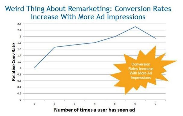 Чем чаще показывается реклама, тем выше уровень конверсии