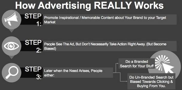 Как реально работает реклама