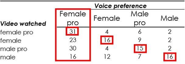 В большинстве случаев люди отдали предпочтение профессиональному женскому закадровому голосу, однако их выбор менялся в зависимости от того, видео с какой озвучкой они изначально смотрели