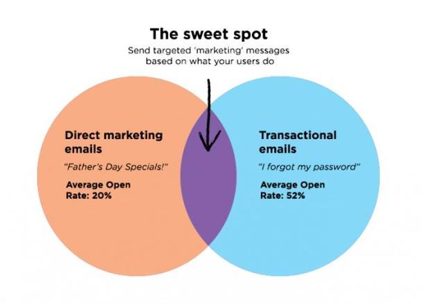 Email-сегментация и персонализация