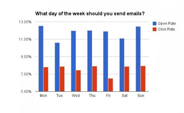 Компания Vero развеяла этот миф, проанализировав множество электронных писем