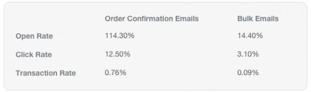 Показатели open rate, click rate и transaction rate для писем-подтверждений (левый столбик) и массовой рассылки (правый)