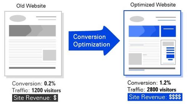 Слева: старая версия сайта, справа — страница после оптимизации