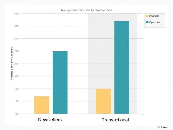 Сравнительная характеристика двух email-кампаний: новостной и транзакцонной