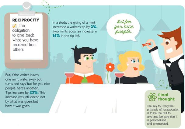 Иллюстрация к статье: Убеждение и влияние как точная наука