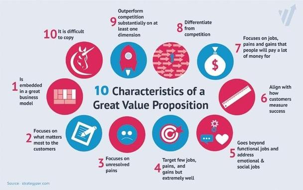 10 характеристик хорошего ценностного предложения: