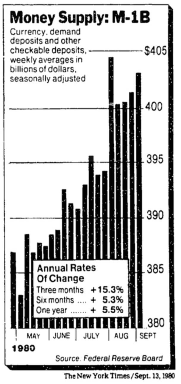 График от 1980 г.