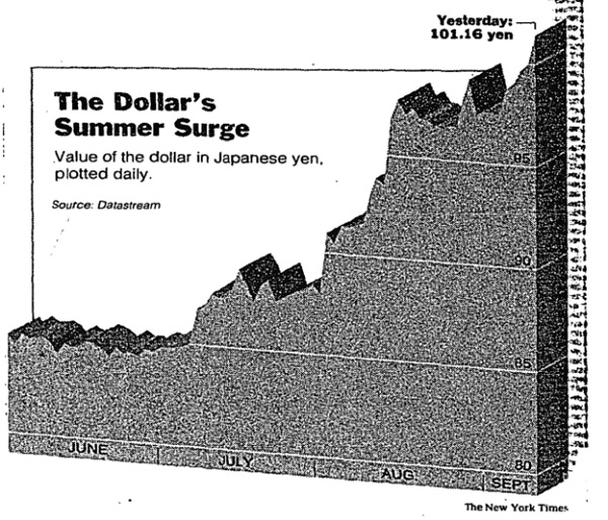 3D график в New York Times, 1995 г.