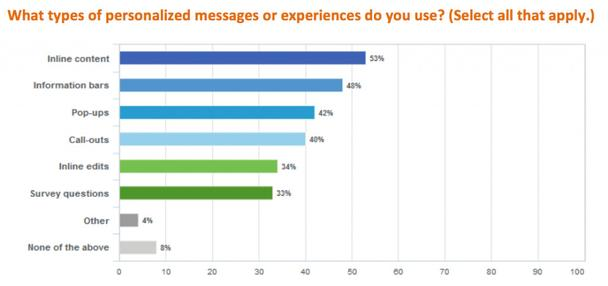 Какой тип персонализированных сообщений или опыта вы используете?