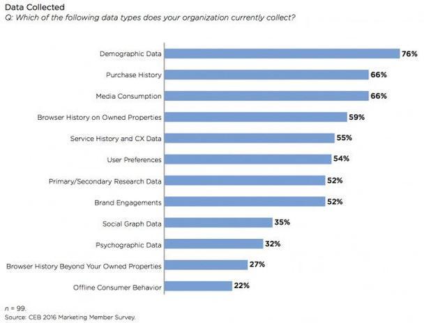 Какие из следующих типов данных собирает ваша организация?