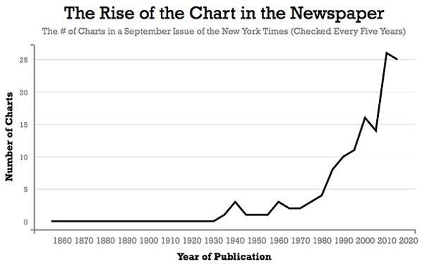 Иллюстрация к статье: Когда графики стали популярными?