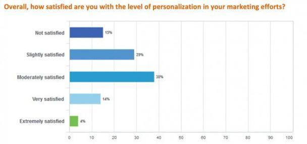 Насколько вы удовлетворены уровнем персонализации своих маркетинговых усилий?