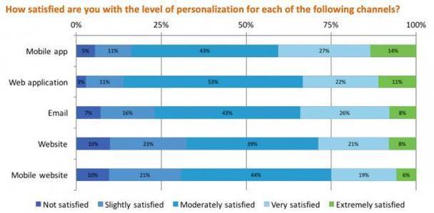бренды наименее удовлетворены уровнем персонализации мобильных и веб-ресурсов