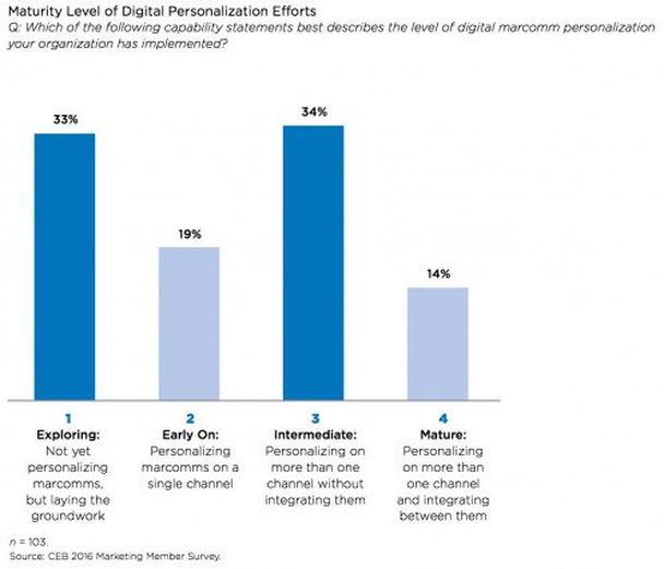 Какое из следующих утверждений лучше описывает уровень digital-персонализации в вашей компании?