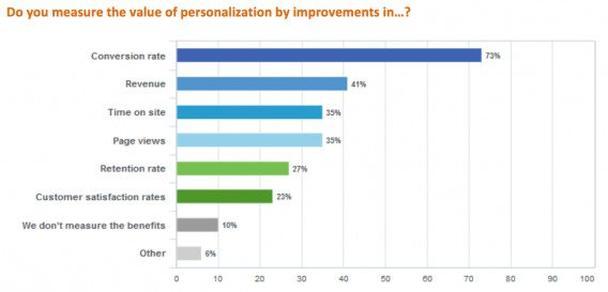 Вы измеряете ценность персонализации за счет улучшения…