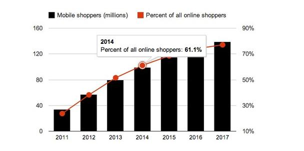 Mobile-Devices-Are-Changing-eCommerce-Heres-How.