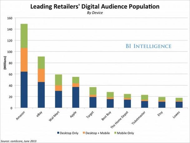 «Цифровая» клиентская база крупнейших электронных ритейлеров (в миллионах человек)