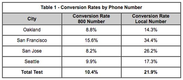 Таблица коэффициента конверсии в зависимости от телефонного номера