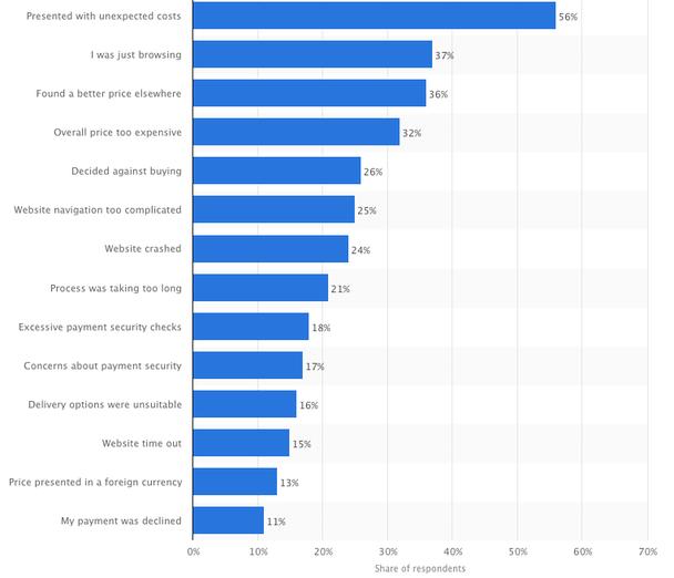статистика причин, по которым люди покидают сайт