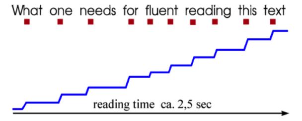 ри чтении текста, взгляд пользователя перемещается по тому же принципу