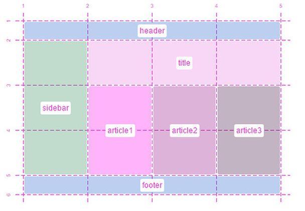 Mosaic, Mondrian, Masonry, Modular Style Layouts