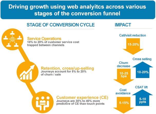 Стимуляция роста количества завершенных прохождений конверсионной воронки с применением веб-аналитики