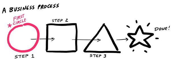 Первый круг выделен красным цветом. Всем фигурам присвоена маркировка «шаг 1», «шаг 2» и т.д. Теперь все это можно назвать, скажем, бизнес-процессом, и тогда звезда станет его финалом