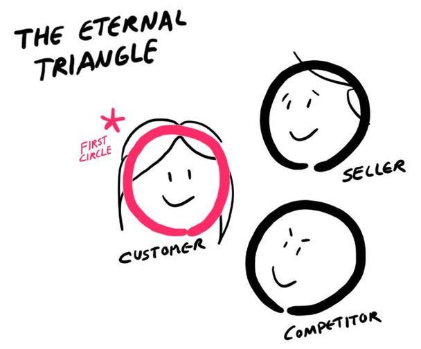 «Любовный треугольник» от бизнеса: клиент-продавец-конкурент
