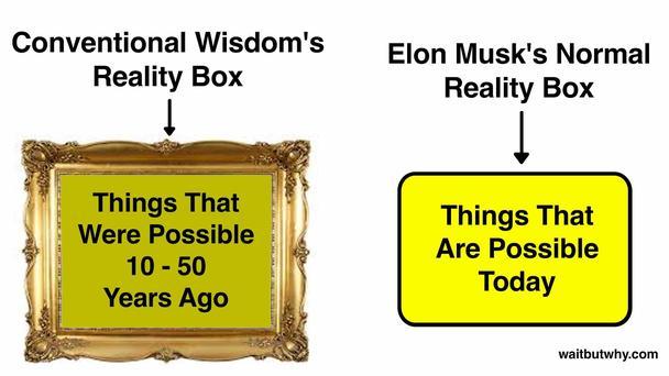 Поле реальности житейской мудрости: вещи, возможные 10-50 лет назад; Нормальное поле реальности Элона Маска: вещи, возможные сегодня.