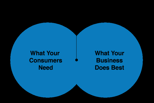 Ваше ценностное предложение = Что нужно вашим потребителям & Что ваша компания делает лучше всего