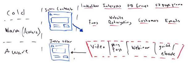 Стадия осведомленности — продвижение вводного оффера через видео, блог, вебинары и электронные книги