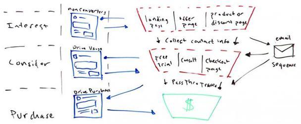 Финал. Цель — гарантировать совершение покупки и получение прибыли посредством активного рекламирования