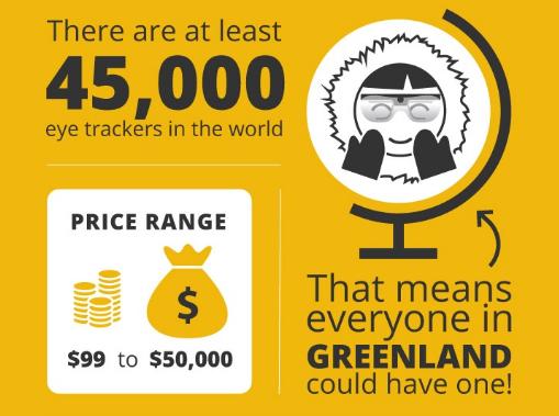 В мире существует 45 000 айтрекинг-инструментов