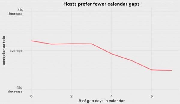 Шкала по вертикали — показатель принятых запросов Шкала по горизонтали — количество незабронированных дней