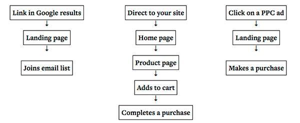 Три примера пользовательских потоков