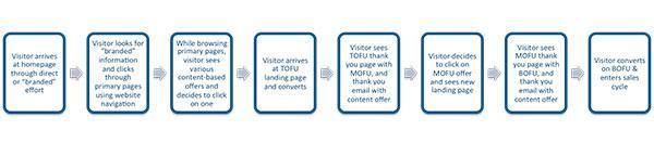 Схема, иллюстрирующая систему микроконверсий, которую должен пройти посетитель, прежде чем перейти на более высокий уровень лояльности