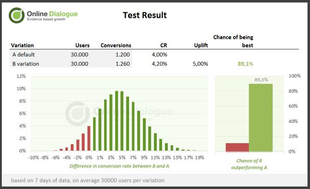 Байесовская оценка тестов