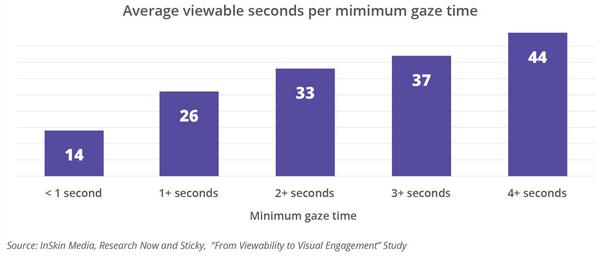 Среднее время видимости рекламы и минимальное время взгляда