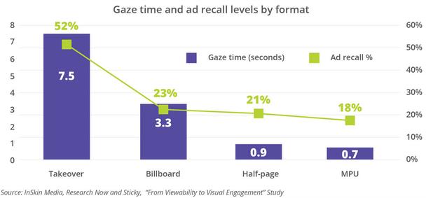 Зависимость времени взгляда от формата рекламы