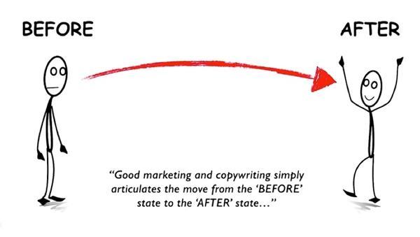 """Хороший маркетинг и копирайтинг четко и недвусмысленно описывают способ перемещения от состояния """"До"""" к состоянию """"После"""""""