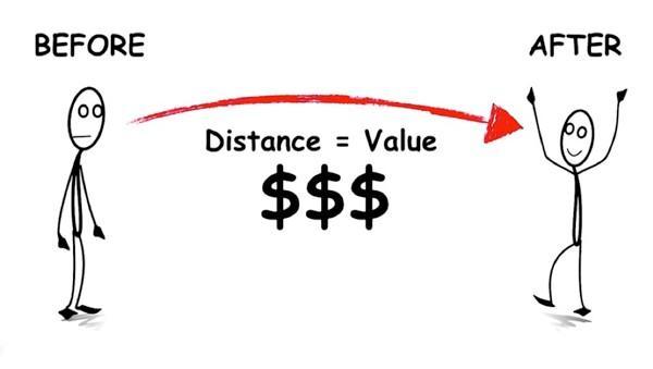 Расстояние между двумя состояниями есть ценность, измеряемая в денежных единицах