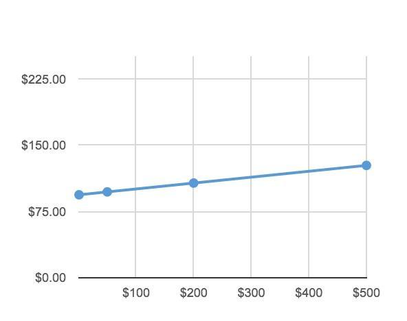 Увеличение расходов на продвижение статей: несущественно