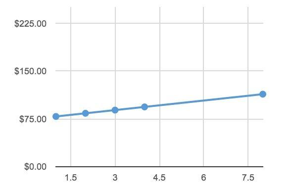 Расходы на производство статей: несущественно