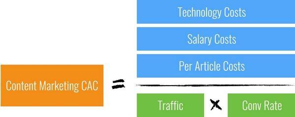 CAC контент-маркетинга = (затрата на технологи + расходы на заработную плату + расходы на статью) / трафик х коэффициент конверсии