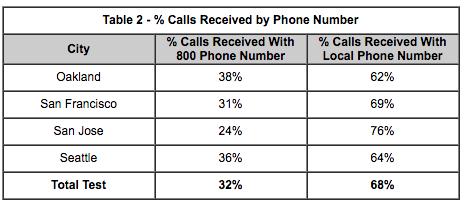 Процент звонков, полученных на местные номера в разных городах, в несколько раз превышал количество обращений на номера с 800 в начале