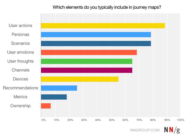 Какие элементы вы обычно включаете в карту путешествия клиента?